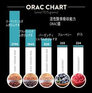 ORAC CHART